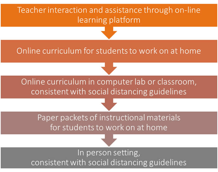 Distance Learning Considerations Distance Learning Ca Dept Of Education