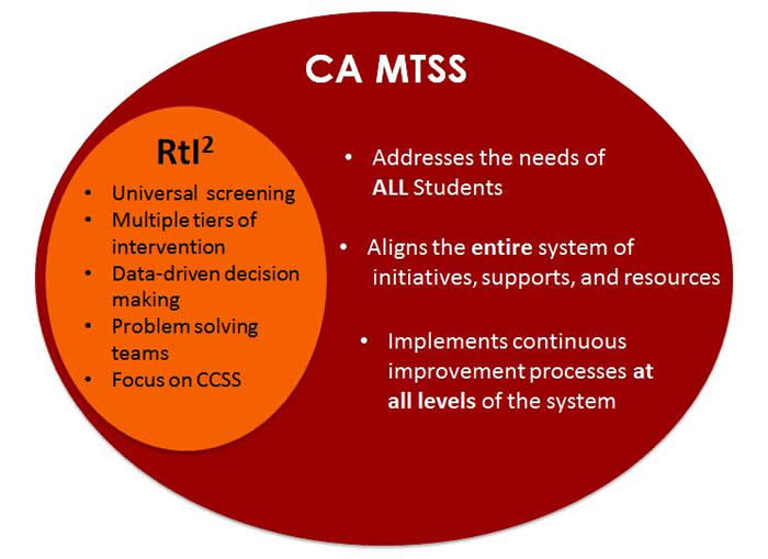 Definition Of Mtss Multi Tiered System Of Supports Ca Dept Of