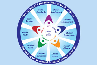 Logo for One System of Connected Resources and Supports.