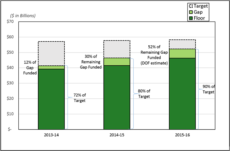 Figure 2 is a bar chart titled Statewide Percentage of LCFF Targets Funded by Year. The Y axis of the chart shows the amount in billions from $0 to $70. The X axis shows the fiscal years: 2013-14, 2014-15, and 2015-16. In fiscal year 2013-14, the graph indicates that funding is at 72% of target, with 12% of the gap funded. In fiscal year 2014-15, the graph indicates that funding is at 80% of target, with 30% of the remaining gap funded. In fiscal year 2015-16, the graph indicates that funding is at 90% of target, with 52% of the remaining gap funded (Department of Finance estimate).